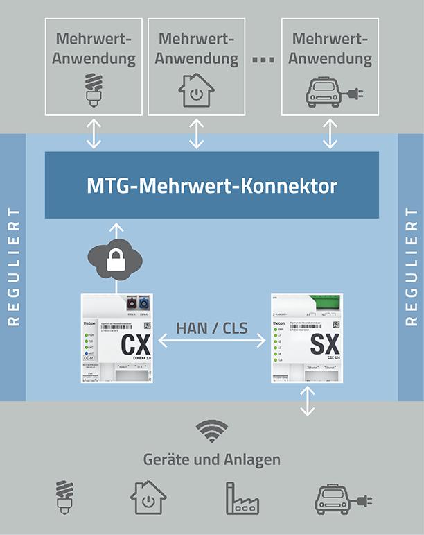MTG Mehrwert-Konnektor - MTG AG